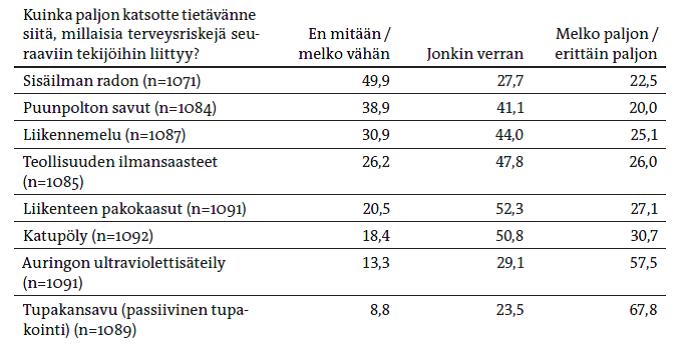 YS2013-3_Ung-Lanki_Lanki_taulukko3