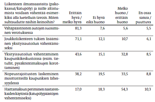 YS2013-3_Ung-Lanki_Lanki_taulukko4