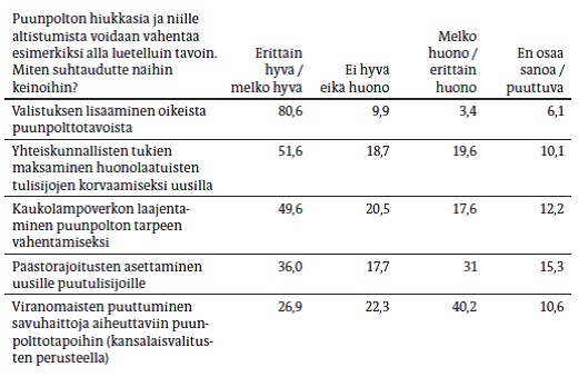 YS2013-3_Ung-Lanki_Lanki_taulukko5