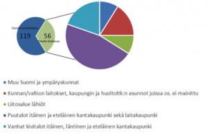 Kaavio 2. Puretuista puutaloista muuttaneiden asuinolot muuton jälkeen. Lähde: Helsingin poliisi, talonasukasluettelot ja Helsingin kaupungin Tilastotoimisto, kiinteistökortit.<a id='ref-1' class='side-matter side-matter-ref' href='#note-1'><sup class='side-matter side-matter-sup' title='Osuudet perustuvat Kolmas linja 11:n (purettu 1959–1960), Kolmas linja 17:n (purettu 1961), Kolmas linja 25:n (purettu 1960) ja Castreninkatu 14:n (purettu 1972) tietoihin.'>1</sup></a>