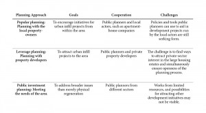 Table 2: Approaches to planning of urban infill for Finnish large housing estates
