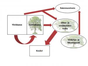 Kuva 1. Koulumetsien suunnitteluvastuun jakautuminen Helsingin, Espoon ja Vantaan kaupungin suunnittelijoiden näkökulmasta. Laatikot ja pallot havainnollistavat eri toimijoita. Puut niiden sisällä esittävät suunnitteluvastuun ottamista omalle organisaatiolle, kun taas nuolet esittävät suunnitteluvastuun siirtoa toiselle toimijataholle. Nuolen paksuudet havainnollistavat ilmiön yleisyyttä.