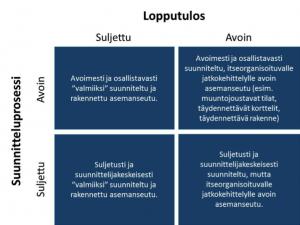 Kuvio 1. Asemanseutu avoimena innovaationa (vrt. Huizingh 2011.)
