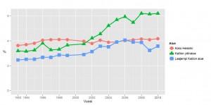 Kuvio 5. Majoitus- ja ravintolatoiminnan osuus työpaikoista (%) koko Helsingissä, Kallion ydinalueella ja laajemmalla Kallion alueella 1993 – 2010 (vuoden 2000 tiedot puuttuvat). Lähde: Aluesarjat ja Helsingin kaupungin tietokeskus / Tilastokeskus.
