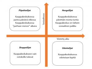 Kuva 1. Nuorten neljä tyyppiä kauppakeskuksissa tehdyn kartoituksen perusteella. (xxxx).