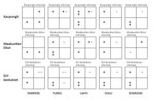 Kuva 1 Haastateltujen näkemykset yleisen edun sisällöstä.