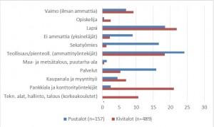 Kaavio 1. Asukkaat ammattialoittain ennen ja jälkeen saneerauksen.